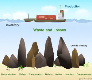 production waste